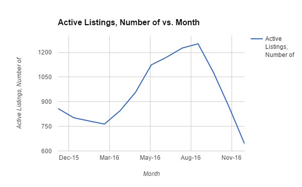Active Listings of Denver homes in 2015
