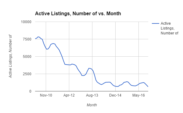 Active Listings of Denver homes in 2016