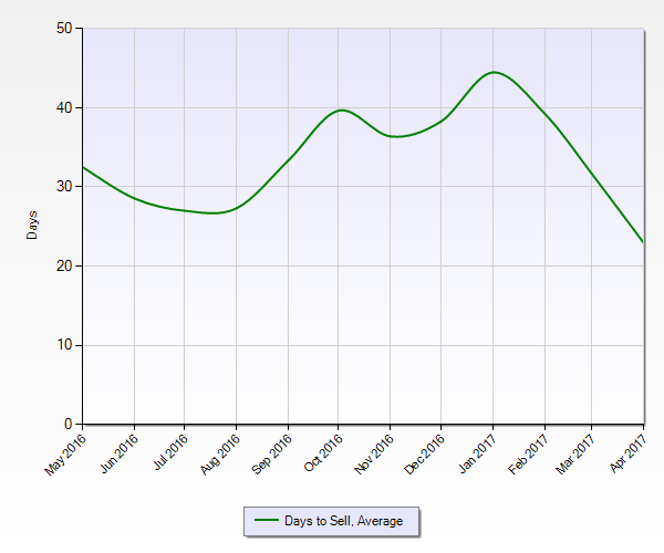 Trends in Real Estate in Colorado Springs: Average Days to Sell