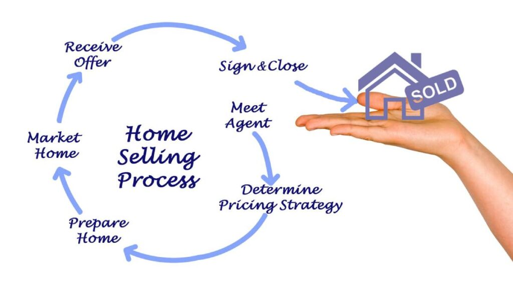 How to Sell Your House Without a Realtor: 12 Useful Tips
